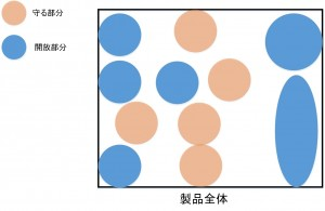 守る部分と開放部分の図